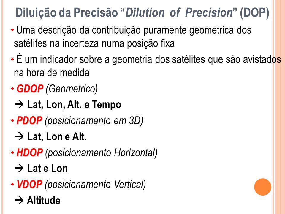 Diluição da Precisão Dilution of Precision (DOP)
