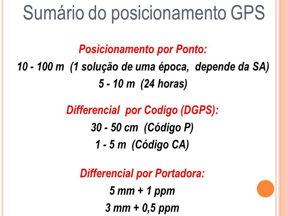 Sumário do posicionamento GPS