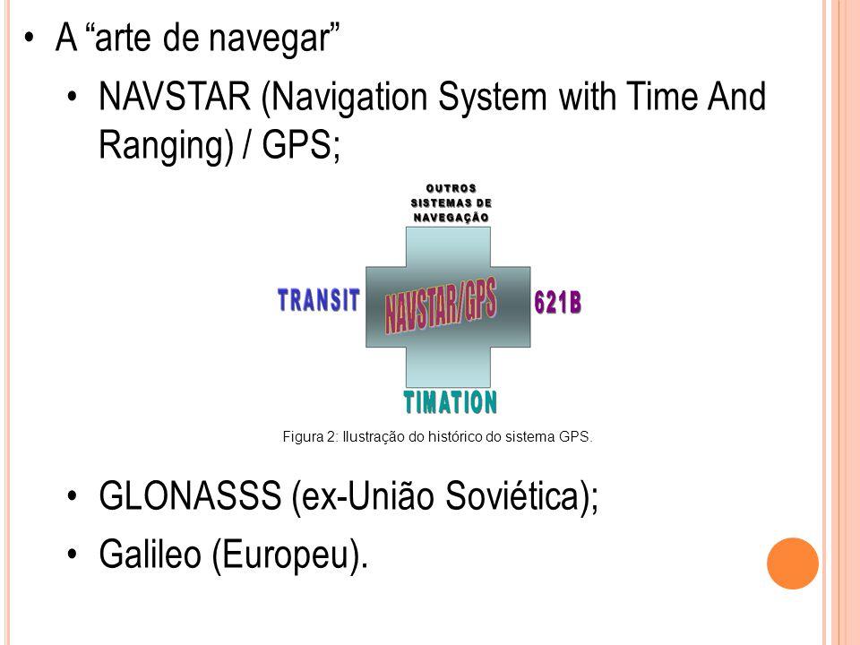 Figura 2: Ilustração do histórico do sistema GPS.