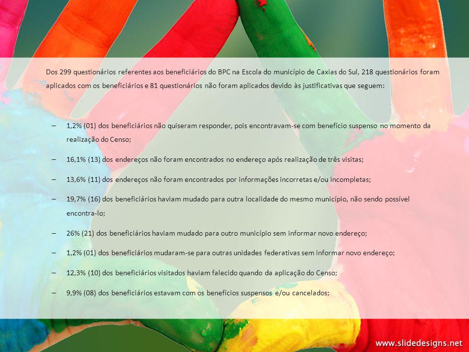 Dos 299 questionários referentes aos beneficiários do BPC na Escola do município de Caxias do Sul, 218 questionários foram aplicados com os beneficiários e 81 questionários não foram aplicados devido às justificativas que seguem: