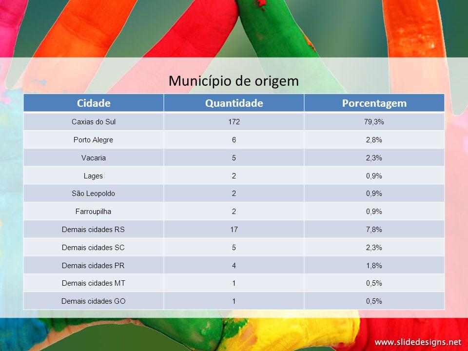 Município de origem Cidade Quantidade Porcentagem Caxias do Sul 172
