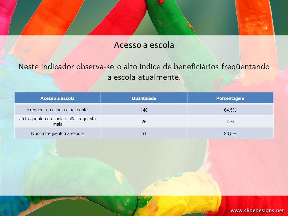 Acesso a escola Neste indicador observa-se o alto índice de beneficiários freqüentando a escola atualmente.