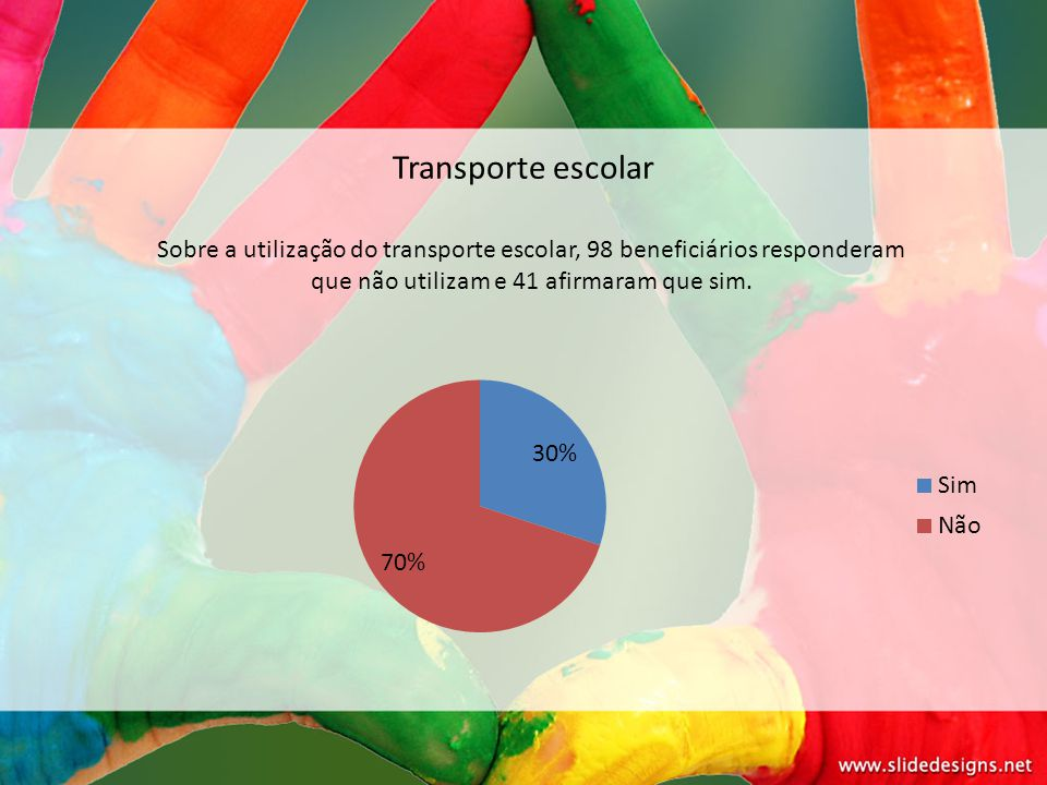Transporte escolar Sobre a utilização do transporte escolar, 98 beneficiários responderam que não utilizam e 41 afirmaram que sim.