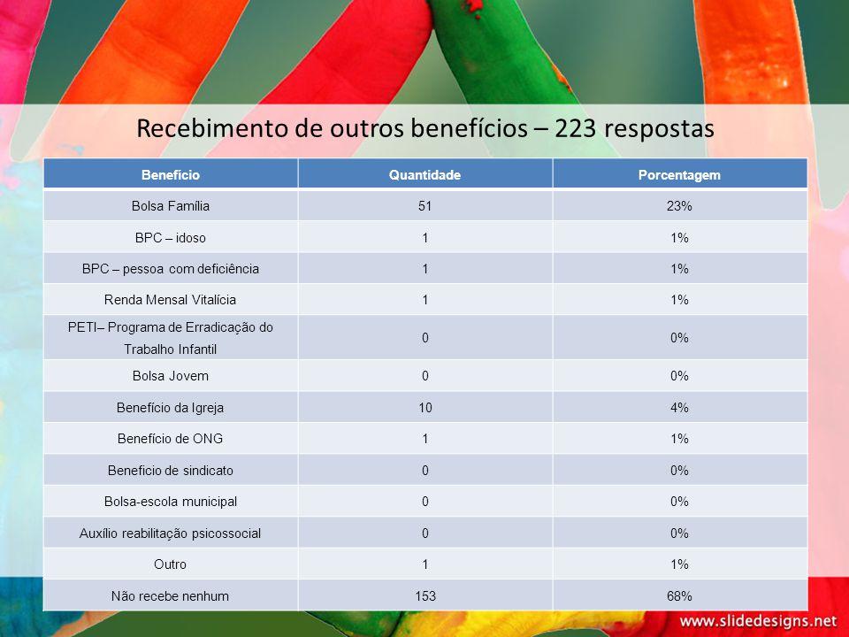 Recebimento de outros benefícios – 223 respostas