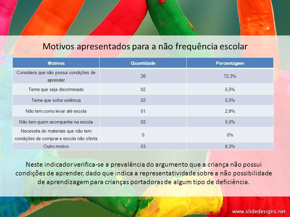 Motivos apresentados para a não frequência escolar