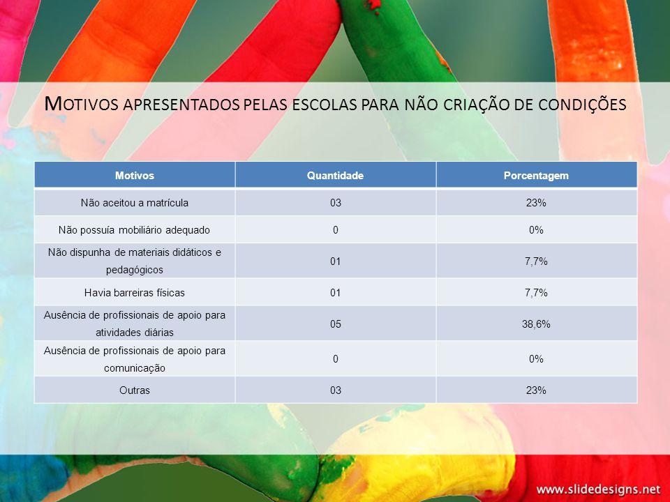 Motivos apresentados pelas escolas para não criação de condições