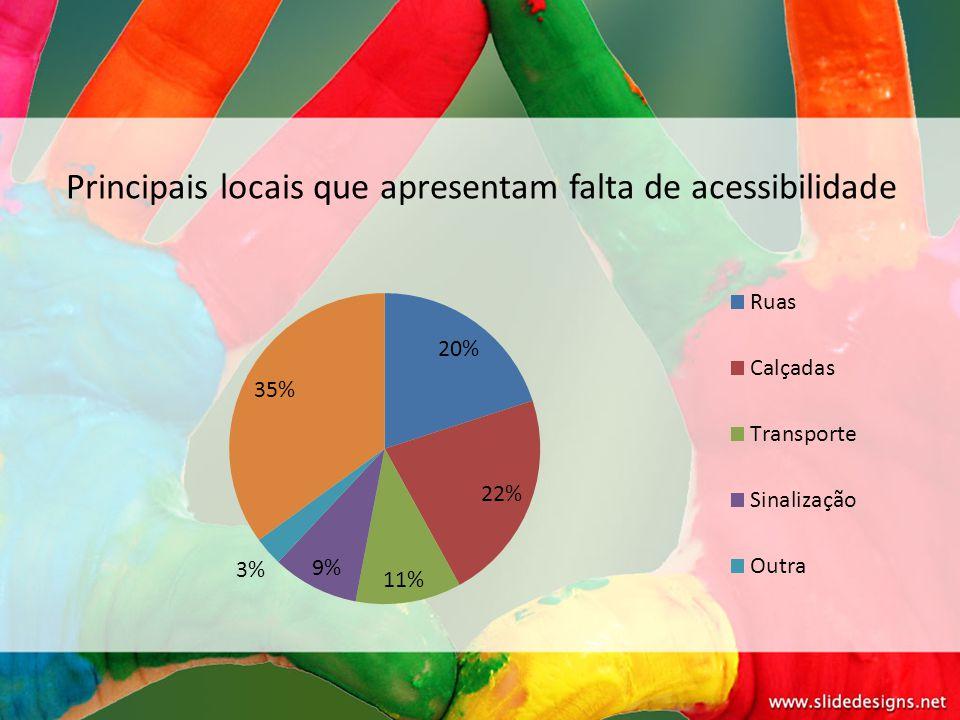 Principais locais que apresentam falta de acessibilidade