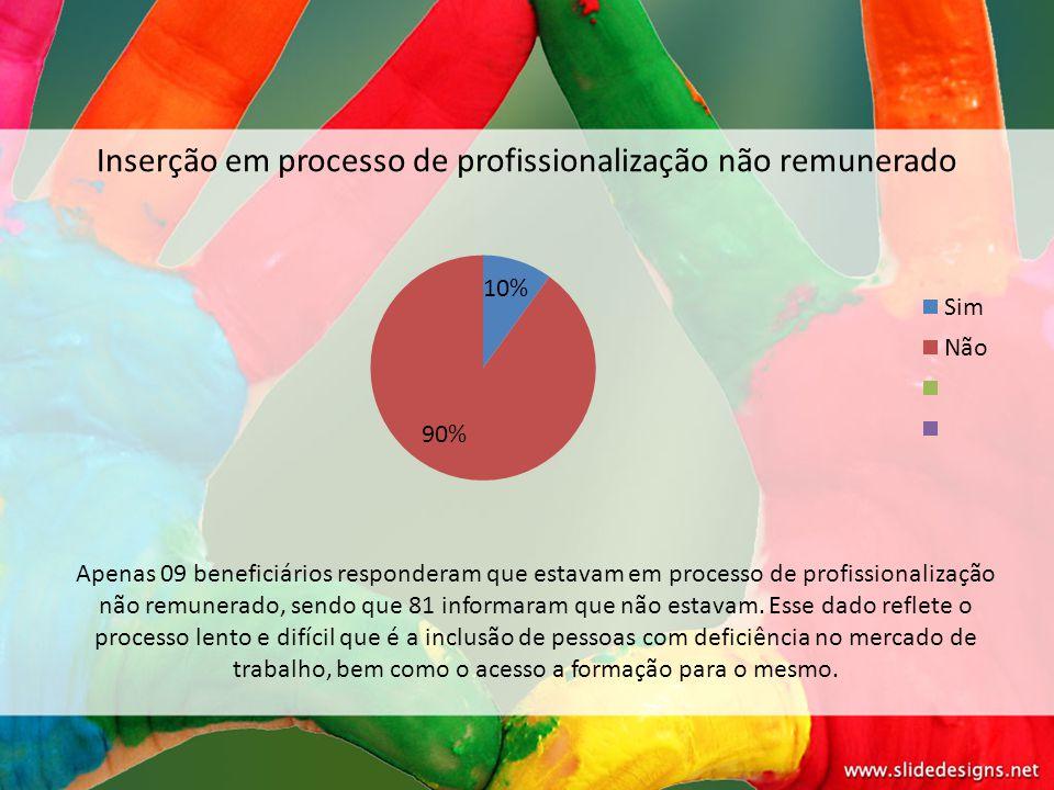 Inserção em processo de profissionalização não remunerado