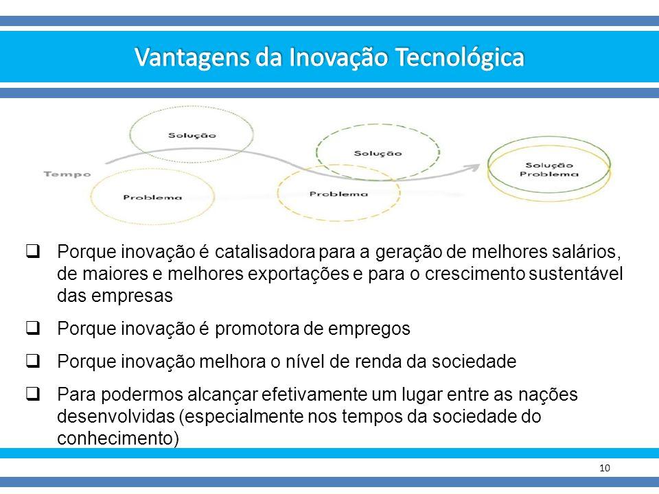 Vantagens da Inovação Tecnológica