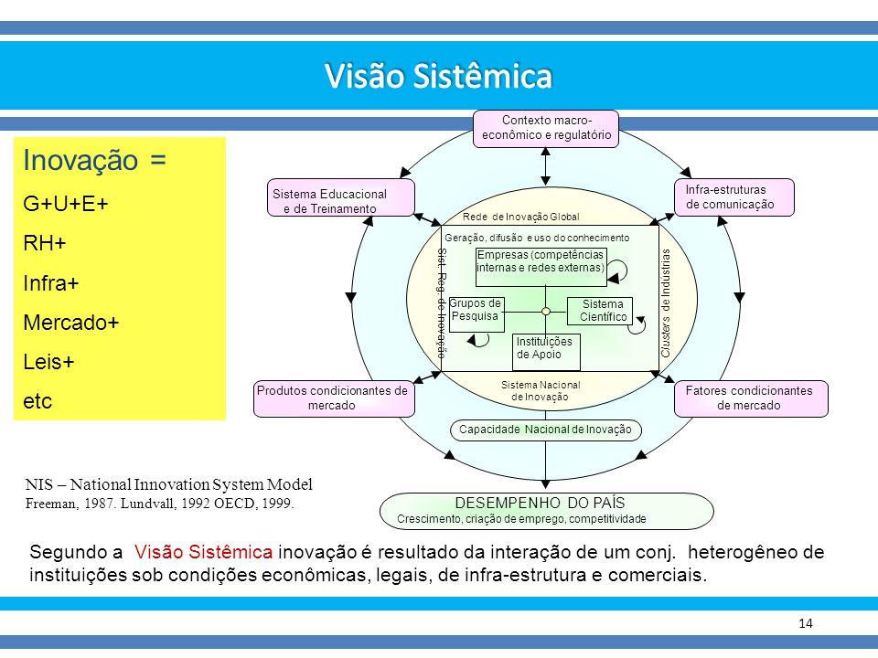 Visão Sistêmica Inovação = G+U+E+ RH+ Infra+ Mercado+ Leis+ etc