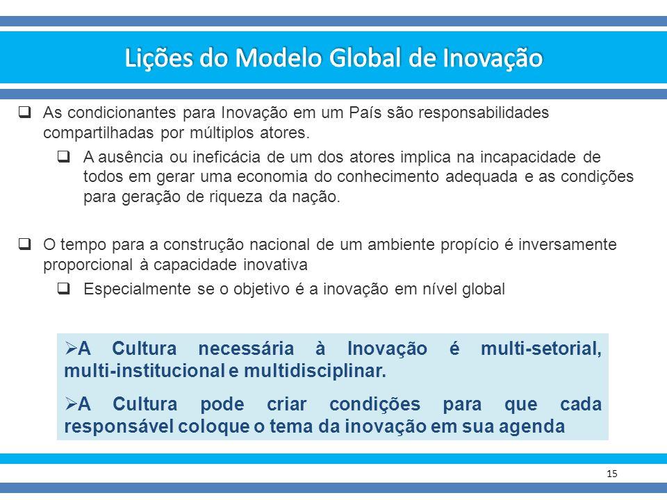 Lições do Modelo Global de Inovação