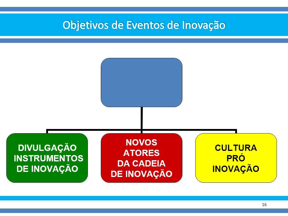 Objetivos de Eventos de Inovação