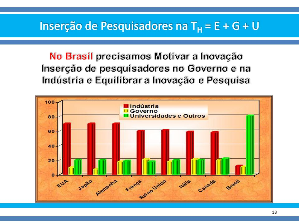 No Brasil precisamos Motivar a Inovação