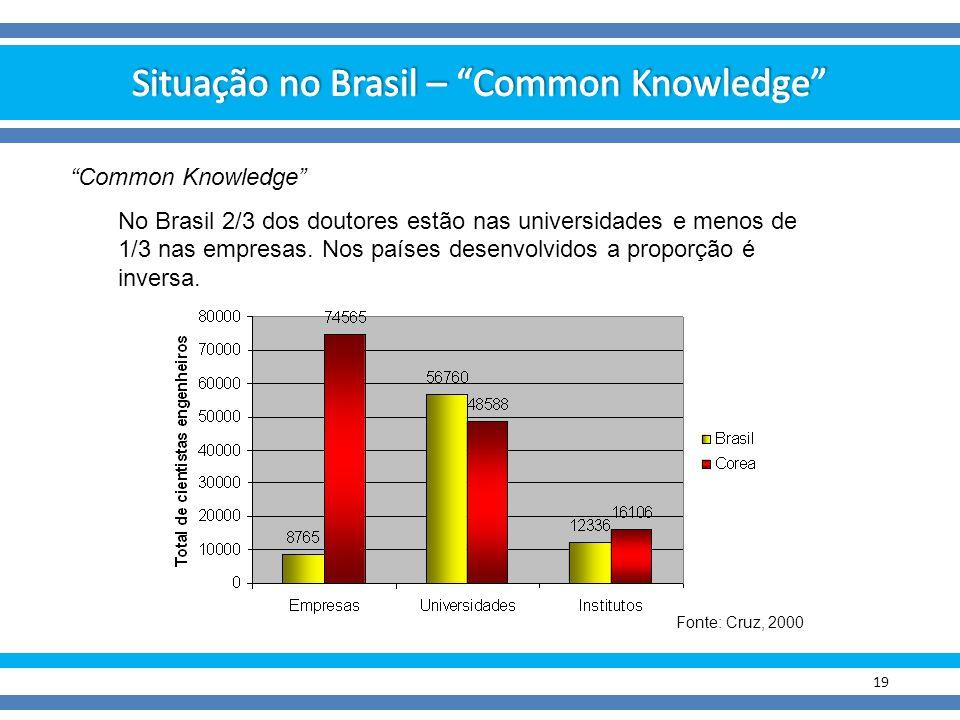 Situação no Brasil – Common Knowledge