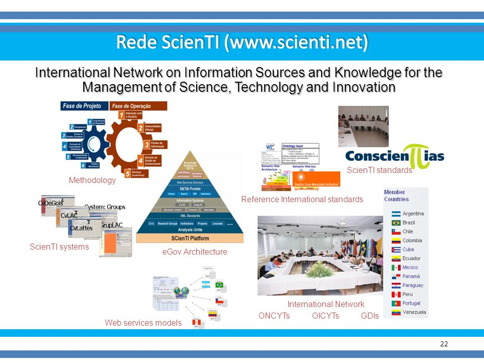 Rede ScienTI (www.scienti.net)