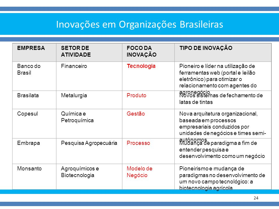 Inovações em Organizações Brasileiras