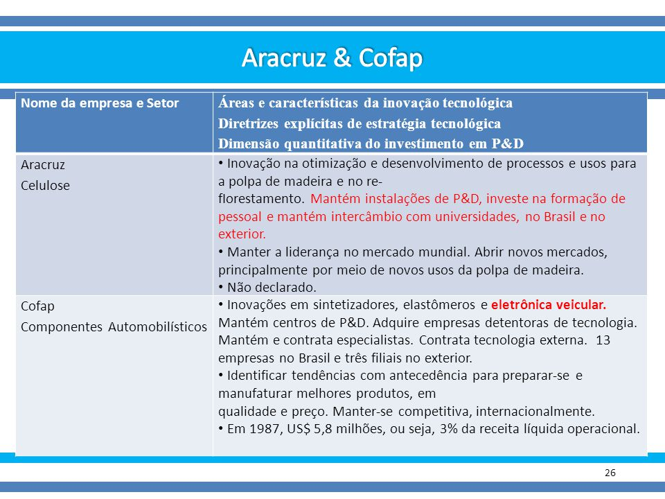 Aracruz & Cofap Nome da empresa e Setor