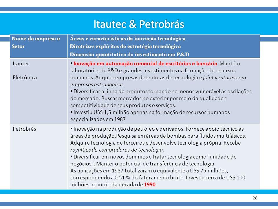 Itautec & Petrobrás Nome da empresa e Setor
