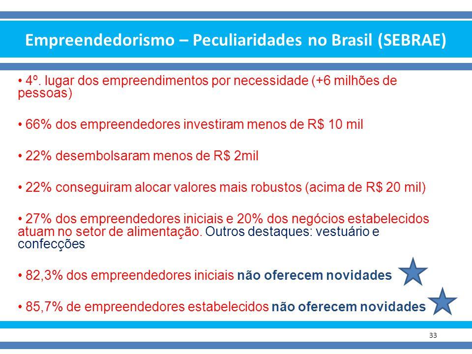 Empreendedorismo – Peculiaridades no Brasil (SEBRAE)