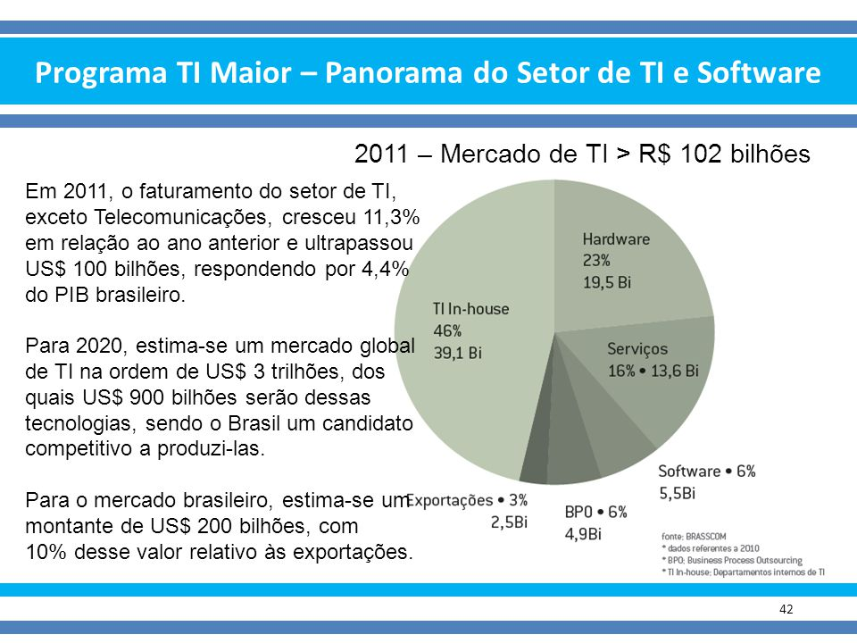 Programa TI Maior – Panorama do Setor de TI e Software