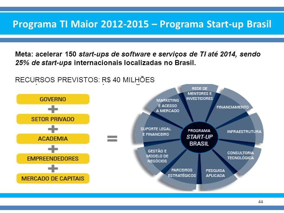 Programa TI Maior 2012-2015 – Programa Start-up Brasil