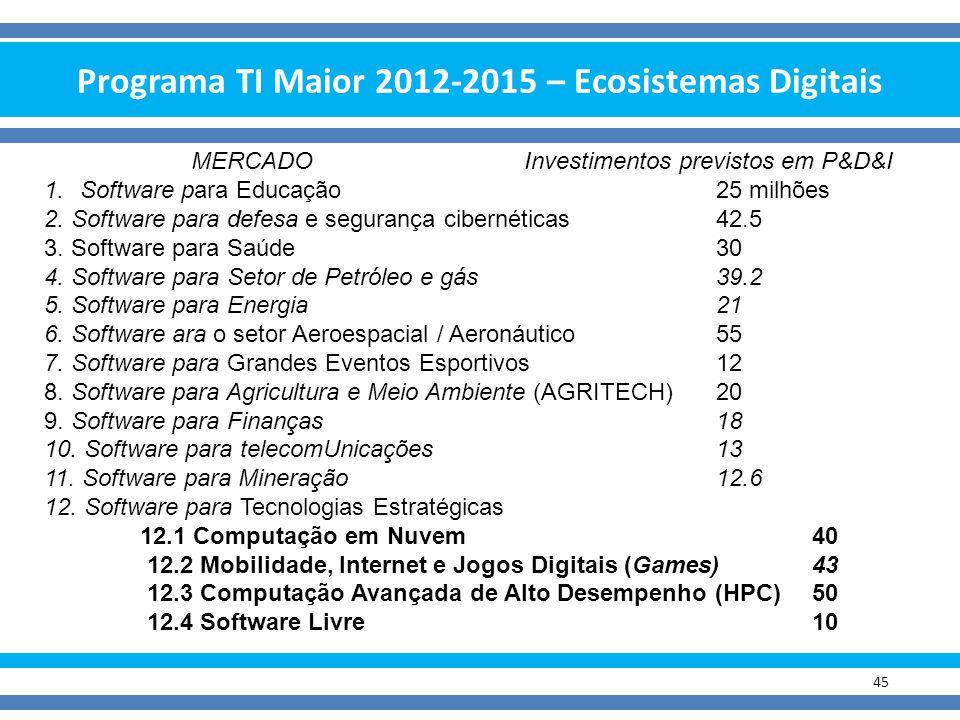 Programa TI Maior 2012-2015 – Ecosistemas Digitais