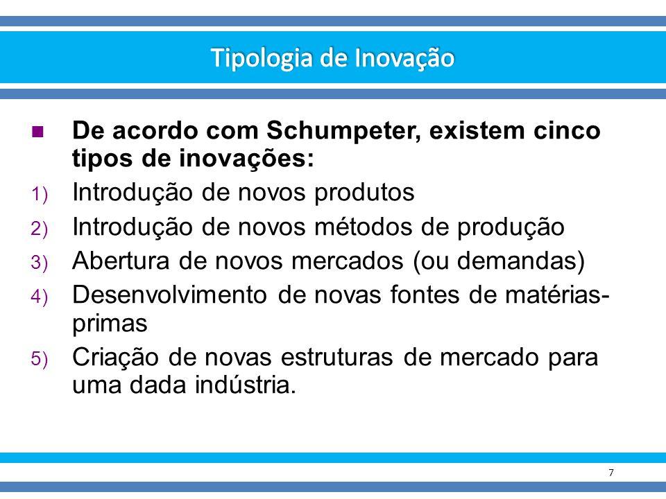 Tipologia de Inovação De acordo com Schumpeter, existem cinco tipos de inovações: Introdução de novos produtos.