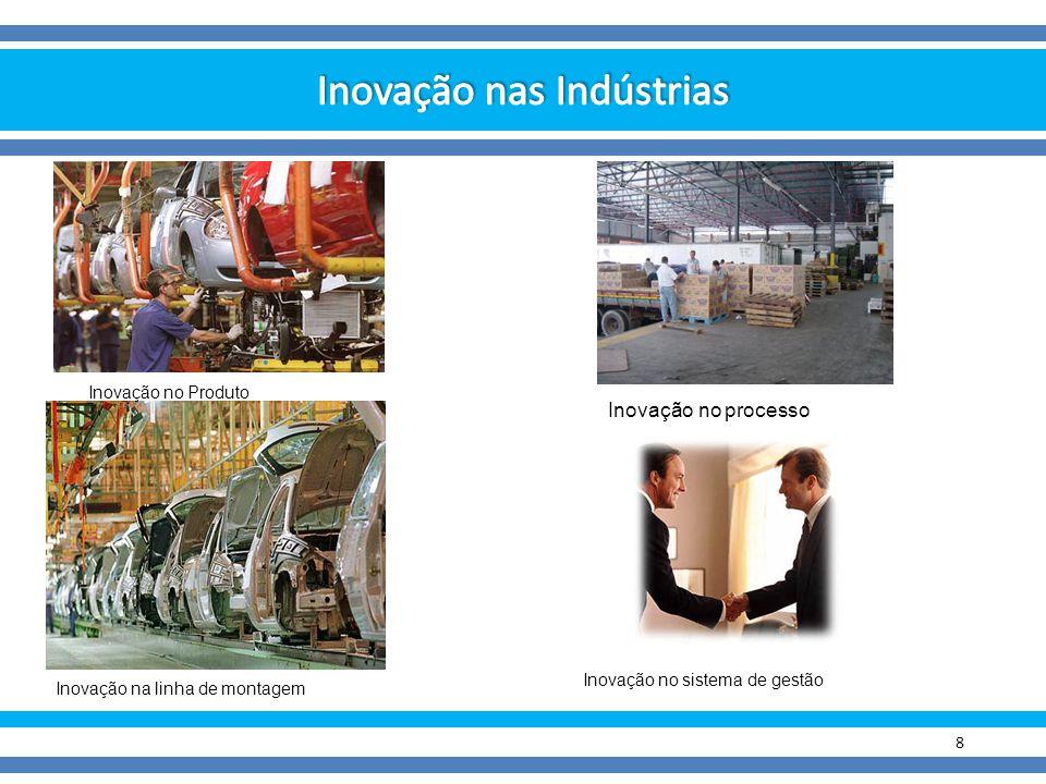 Inovação nas Indústrias