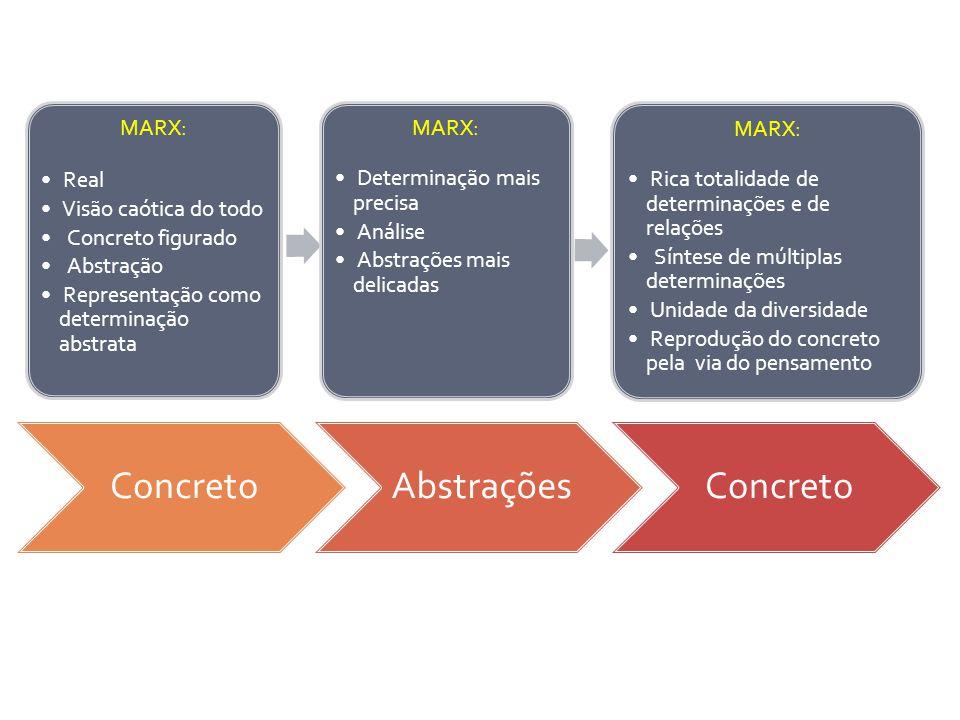 Concreto Abstrações Concreto MARX: MARX: MARX: Real