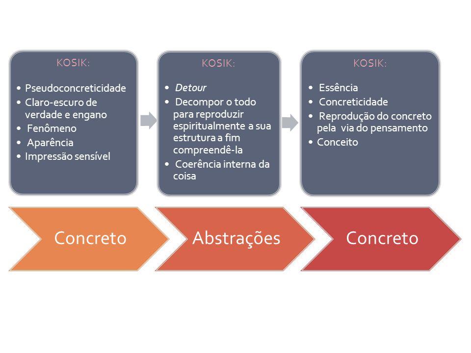 Concreto Abstrações KOSIK: Pseudoconcreticidade