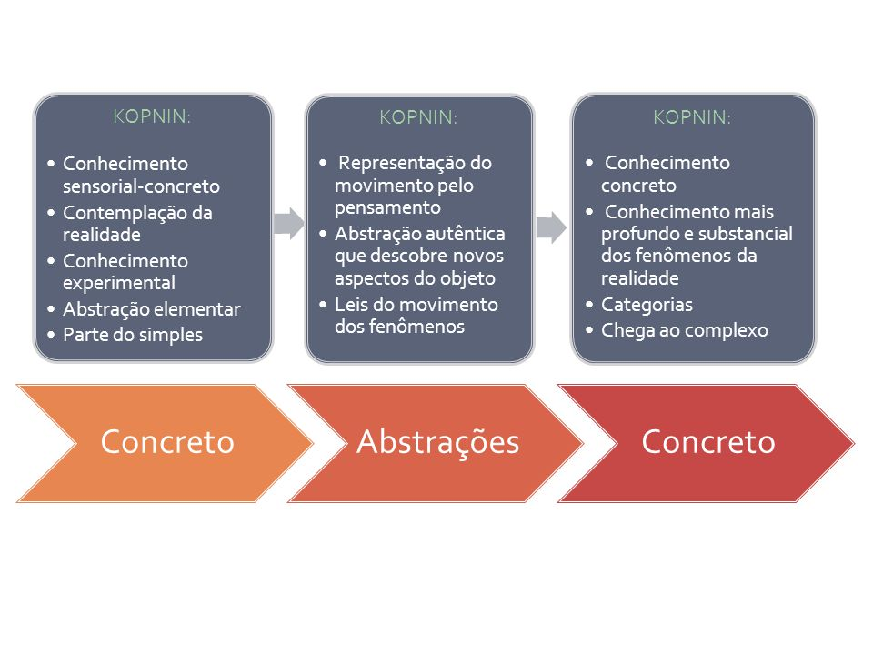Concreto Abstrações KOPNIN: Conhecimento sensorial-concreto