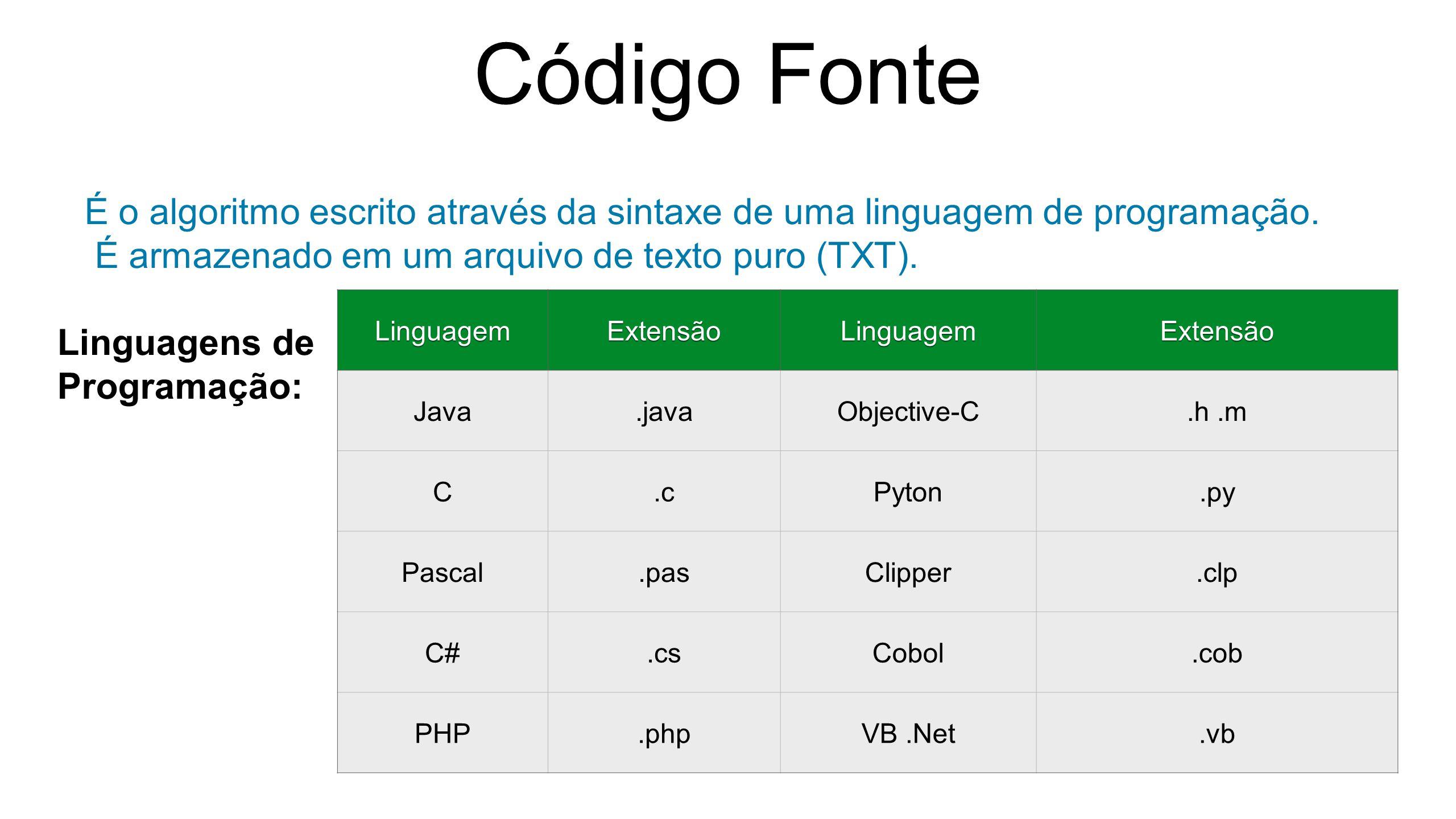 Código Fonte É o algoritmo escrito através da sintaxe de uma linguagem de programação. É armazenado em um arquivo de texto puro (TXT).