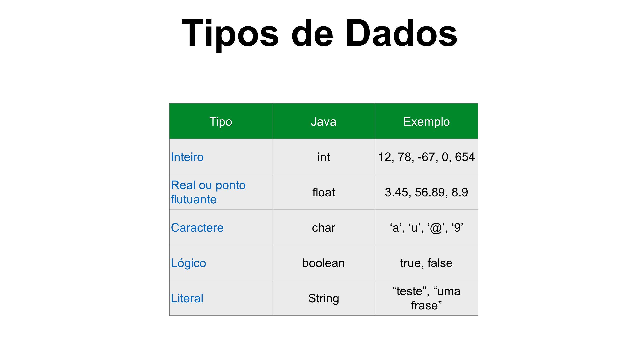 Tipos de Dados Tipo Java Exemplo Inteiro int 12, 78, -67, 0, 654