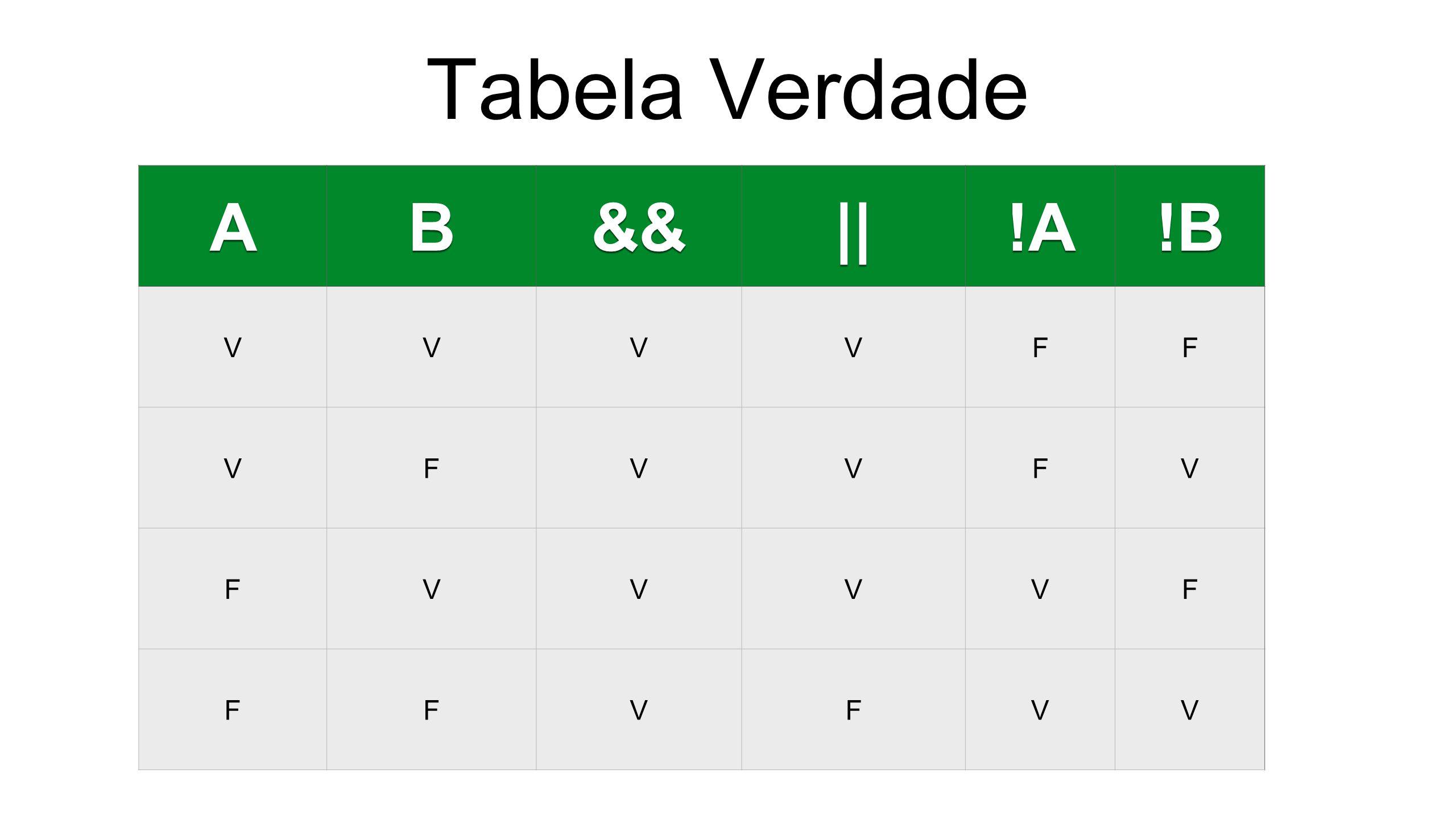 Tabela Verdade A B && || !A !B V F