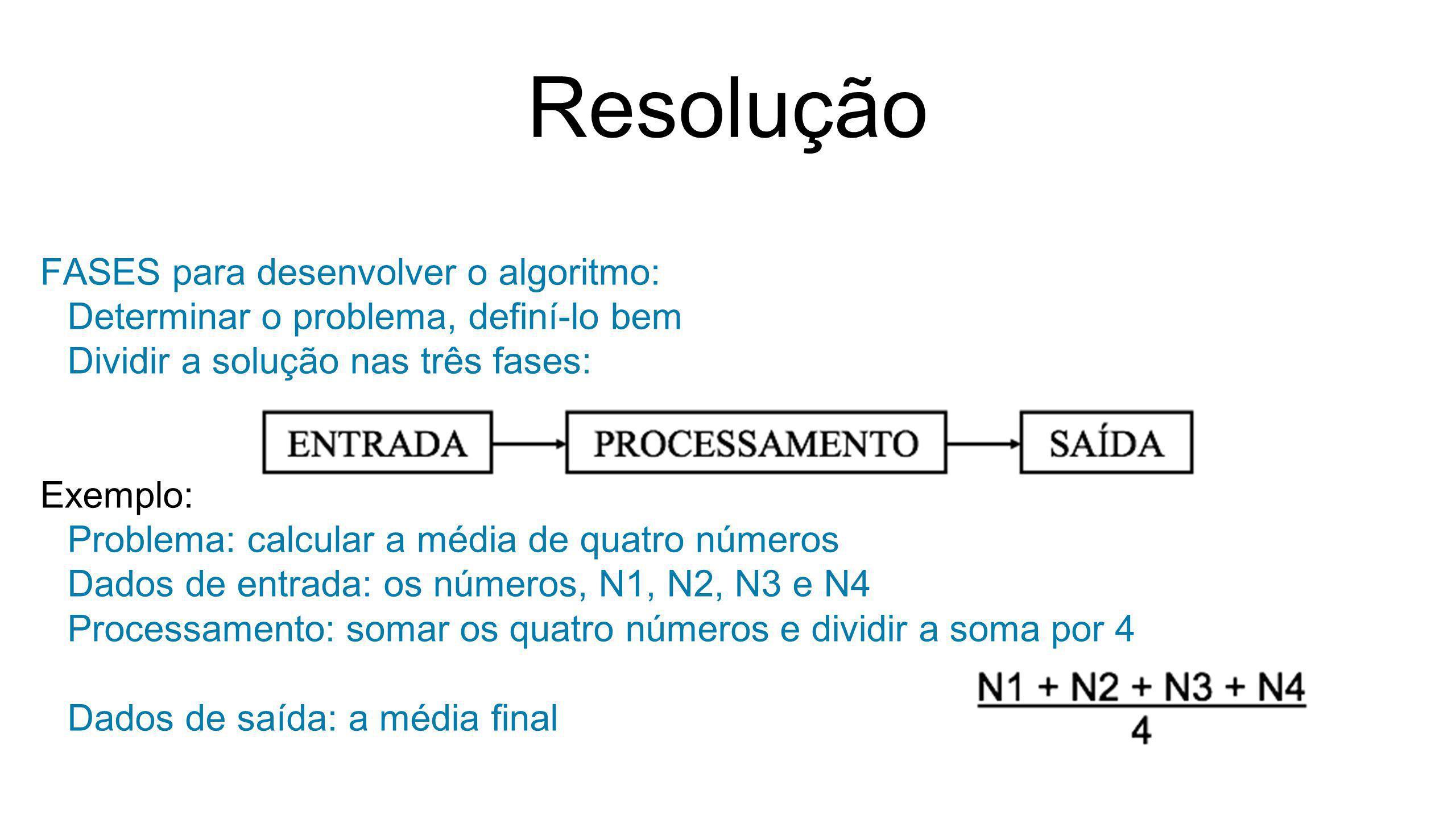 Resolução FASES para desenvolver o algoritmo: