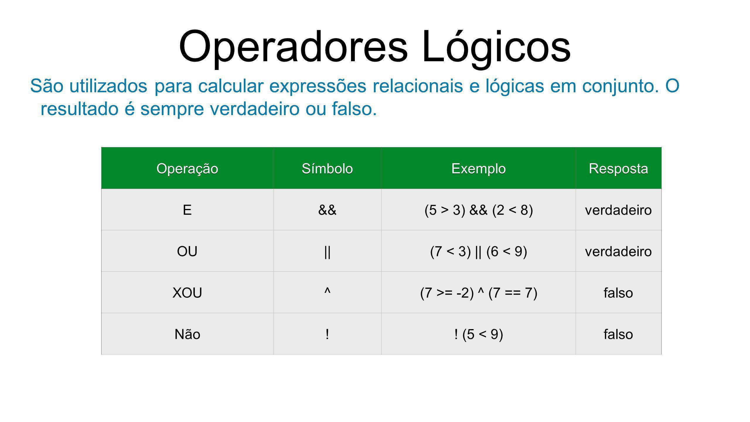 Operadores Lógicos São utilizados para calcular expressões relacionais e lógicas em conjunto. O resultado é sempre verdadeiro ou falso.