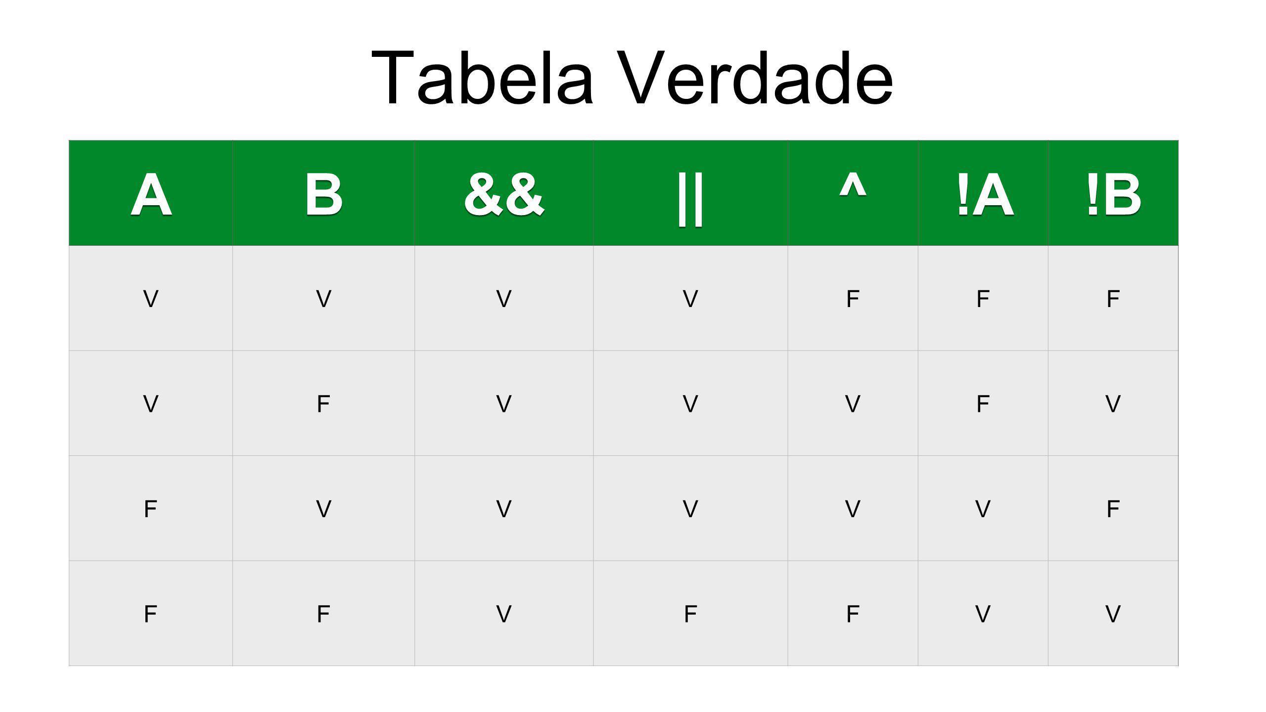 Tabela Verdade A B && || ^ !A !B V F