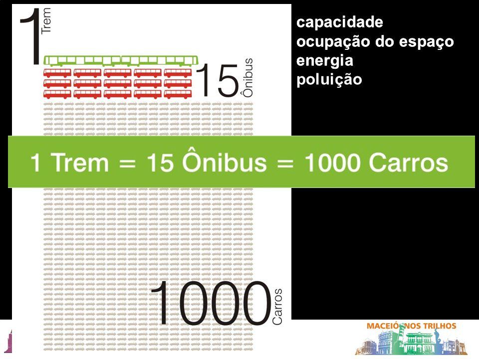 capacidade ocupação do espaço energia poluição capacidade ocupação do espaço energia