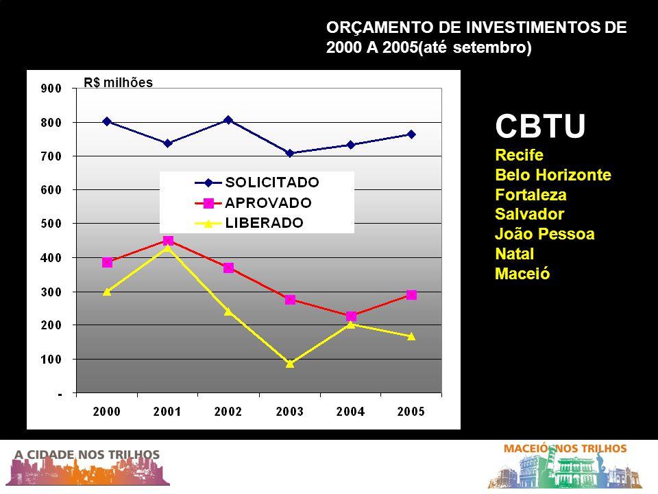 CBTU ORÇAMENTO DE INVESTIMENTOS DE 2000 A 2005(até setembro) Recife