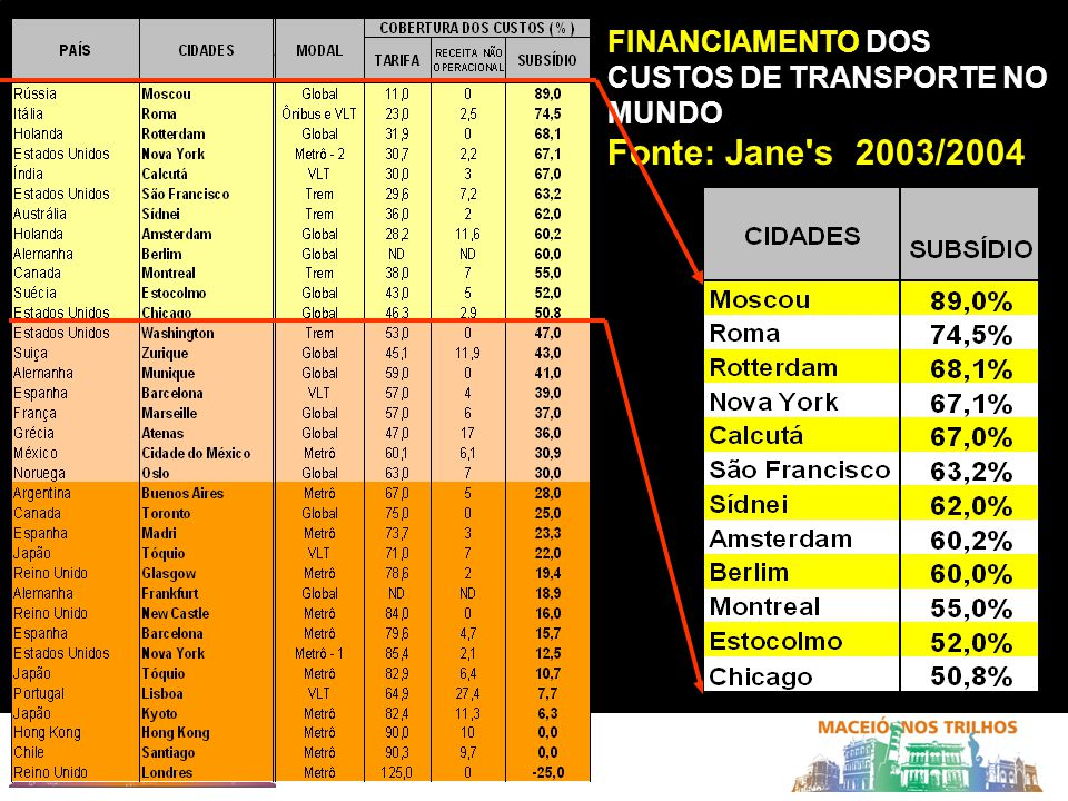 FINANCIAMENTO DOS CUSTOS DE TRANSPORTE NO MUNDO
