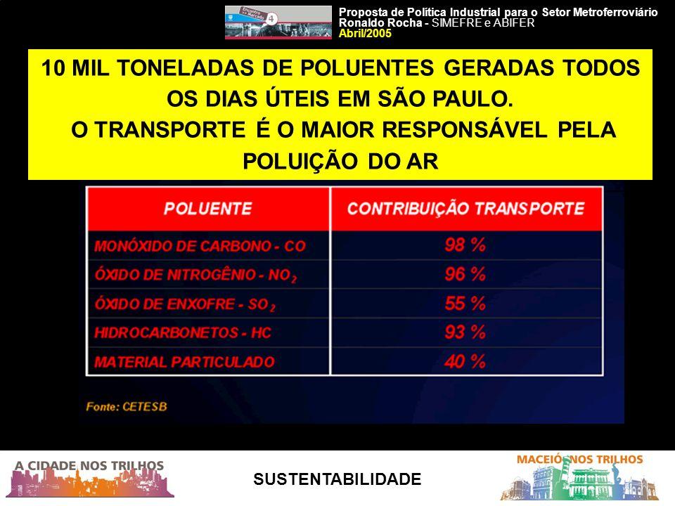 O TRANSPORTE É O MAIOR RESPONSÁVEL PELA POLUIÇÃO DO AR