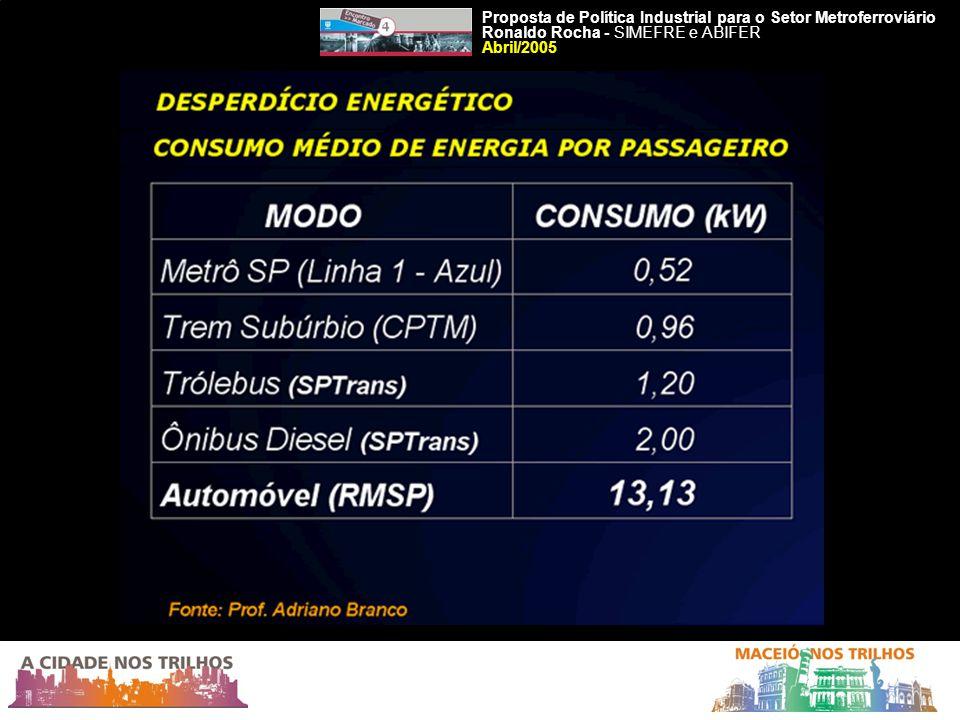Proposta de Política Industrial para o Setor Metroferroviário