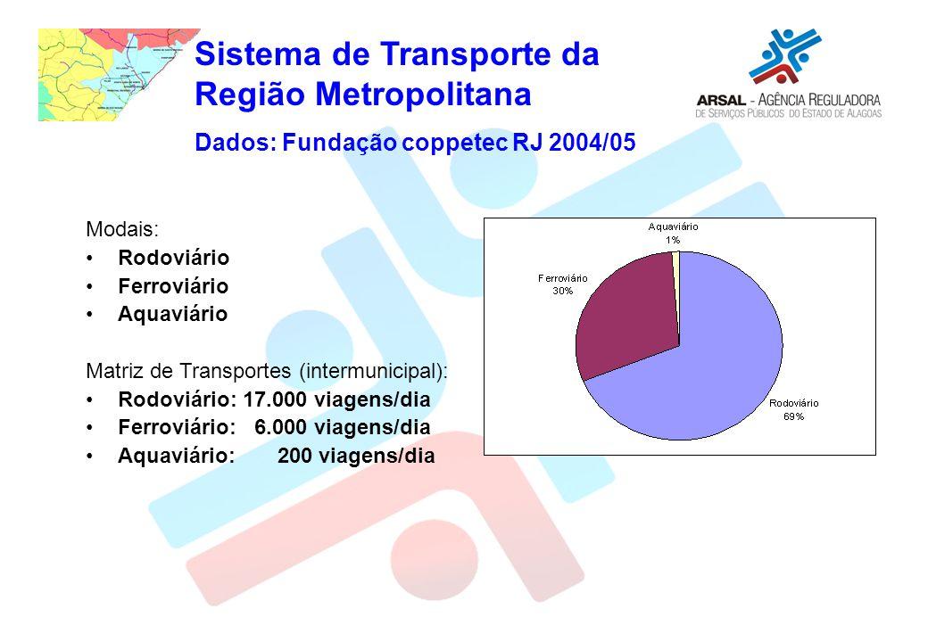 Sistema de Transporte da Região Metropolitana