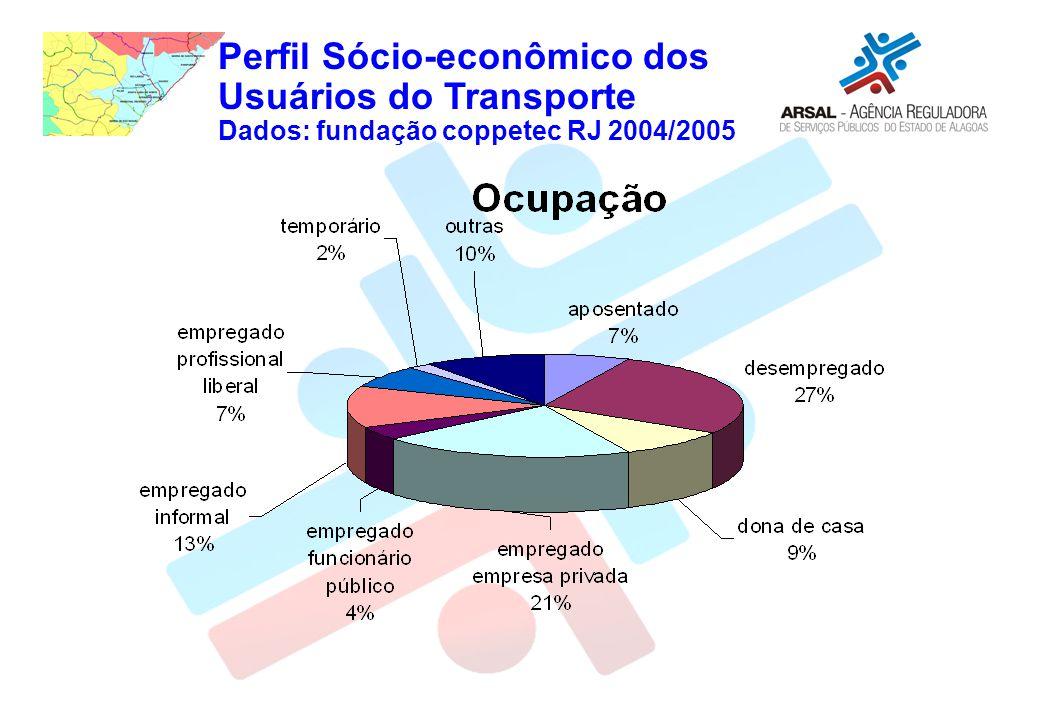 Perfil Sócio-econômico dos Usuários do Transporte
