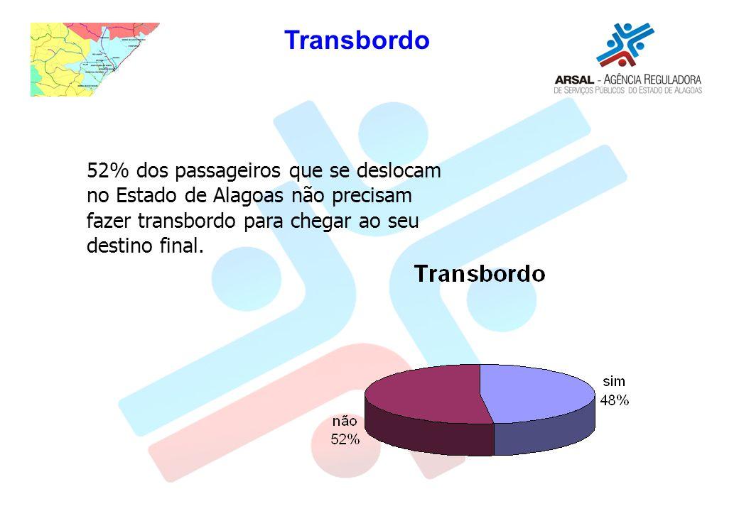 Transbordo 52% dos passageiros que se deslocam no Estado de Alagoas não precisam fazer transbordo para chegar ao seu destino final.