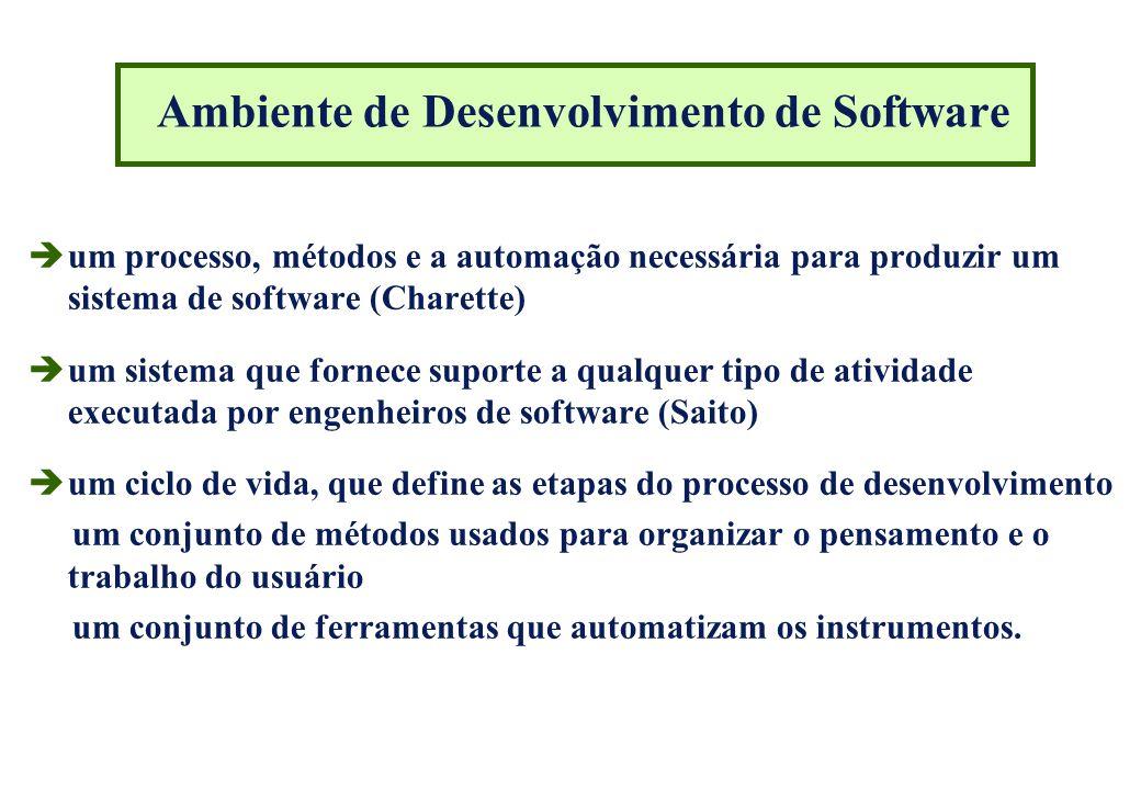 Ambiente de Desenvolvimento de Software