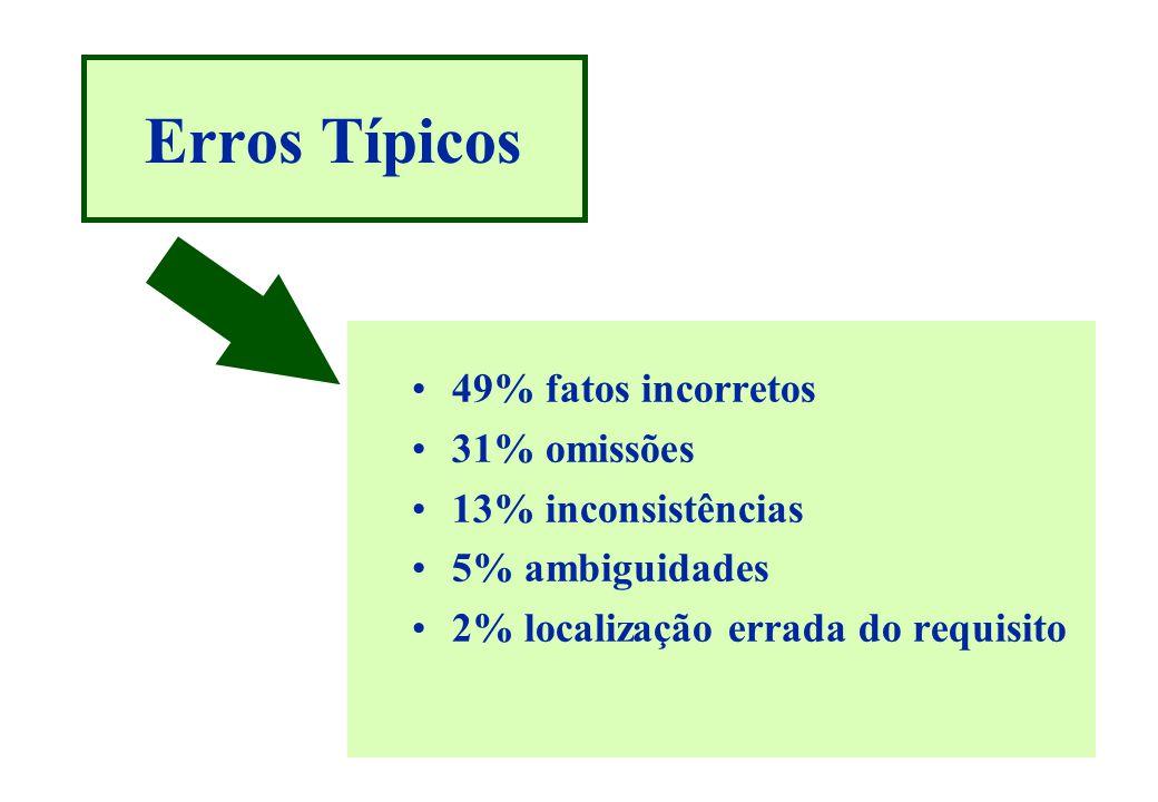 Erros Típicos 49% fatos incorretos 31% omissões 13% inconsistências
