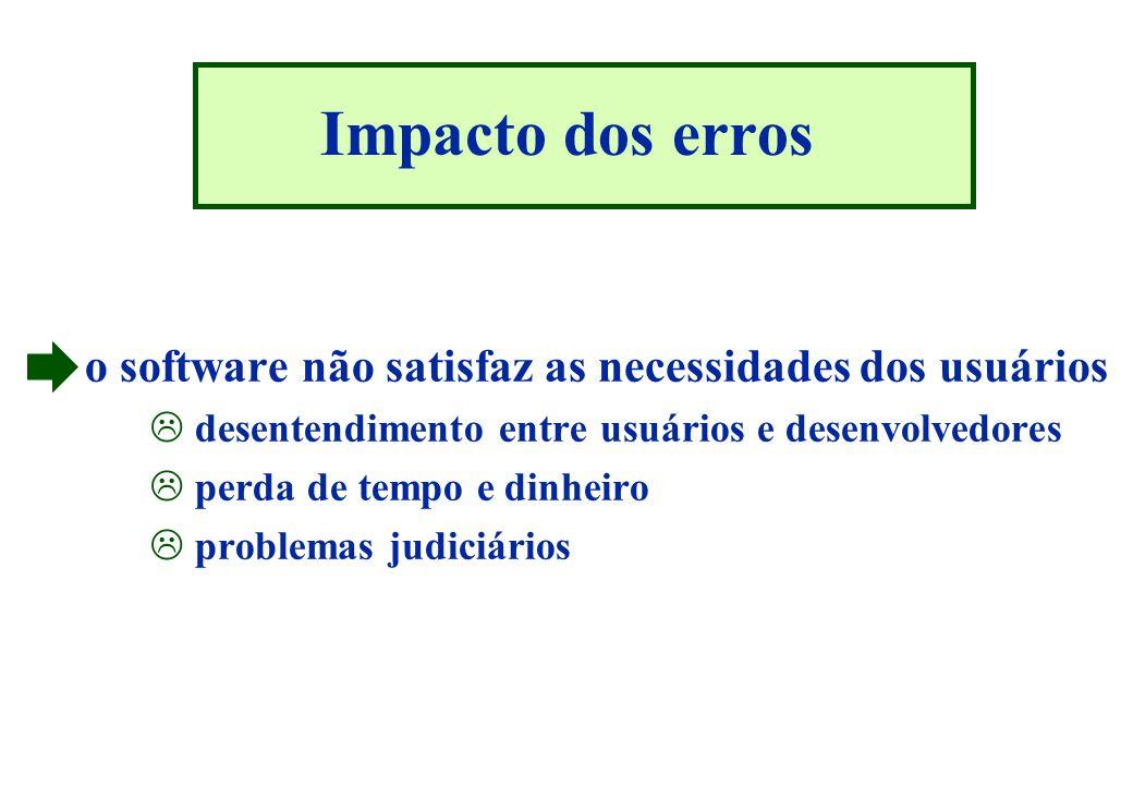 Impacto dos erros o software não satisfaz as necessidades dos usuários