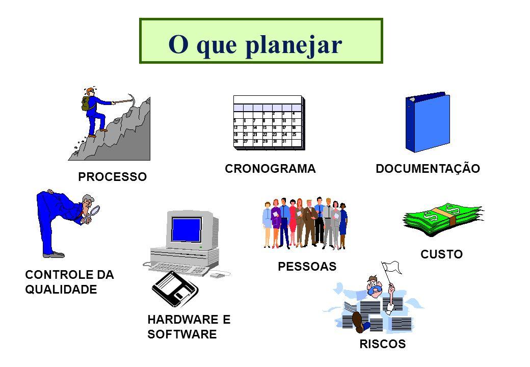 O que planejar CRONOGRAMA DOCUMENTAÇÃO PROCESSO CUSTO PESSOAS