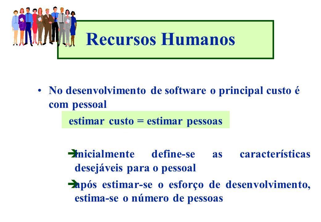 Recursos Humanos No desenvolvimento de software o principal custo é com pessoal. estimar custo = estimar pessoas.